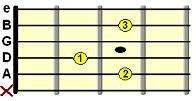 open Cadd9 chord chart