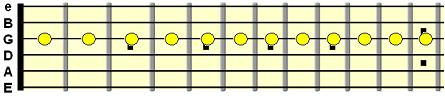 chromatic scale on the G string