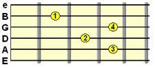 Dominant 7th chord (e.g. E7)