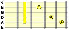 C major barre chord form