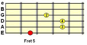Aadd9 chord using open B and E strings