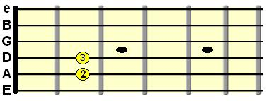 open E minor chord diagram
