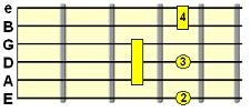 Added 9th chord (e.g. D7add9)