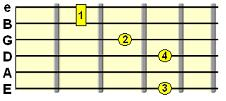 9th Suspended 4th chord (e.g. D9sus4)