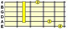 dominant 7th G shape barre chord