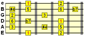 lydian dominant scale