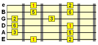 major pentatonic scale