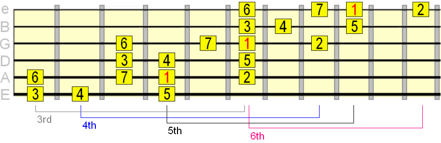 3 octave major scale pattern starting from 3rd position