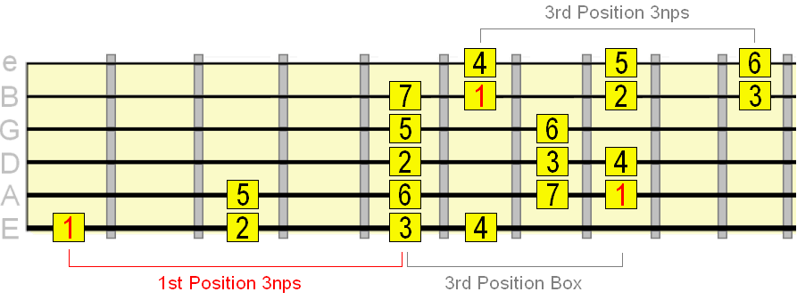 major scale 3 notes per string and 3rd position pattern