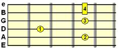 Minor 9th chord (e.g. Em9)