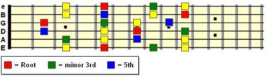 Minor pentatonic pattern spanning 9 frets