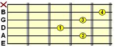 Sharp 9th chord (e.g. E7#9)