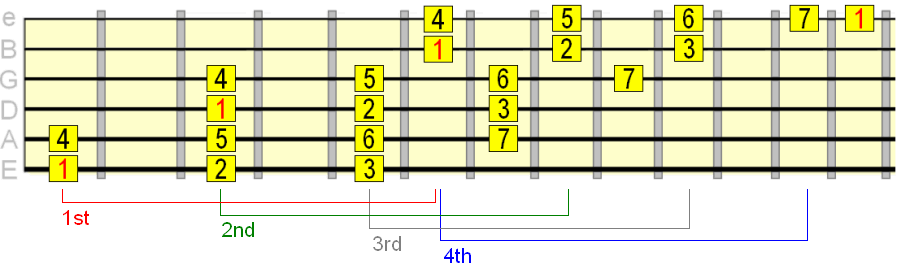 3 octave major scale pattern connecting the 1st to 4th 3nps patterns