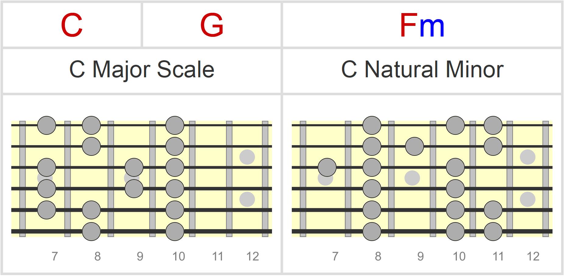 Chord Progressions Vol. 1: Major Scale