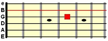 open B string tuned to G string at 4th fret