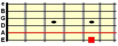 open A string tuned to the low E string at 5th fret
