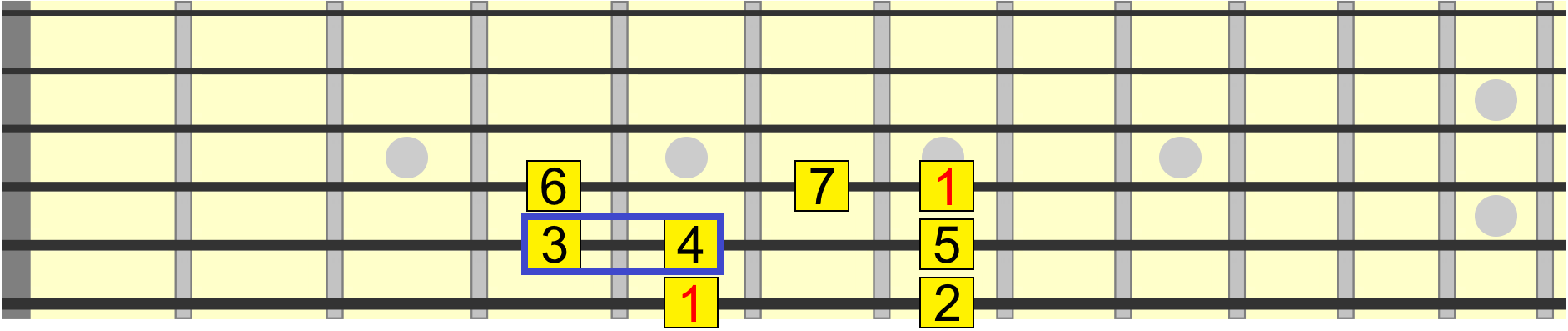 3rd and 4th intervals