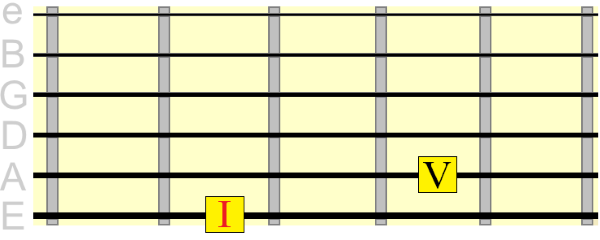 6th string tonic dominant root positions