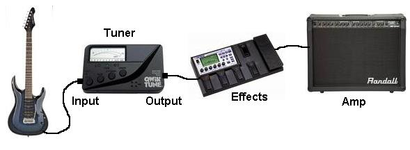 input and output for electronic guitar tuner