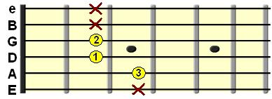 Added 6th shell chord on the A String