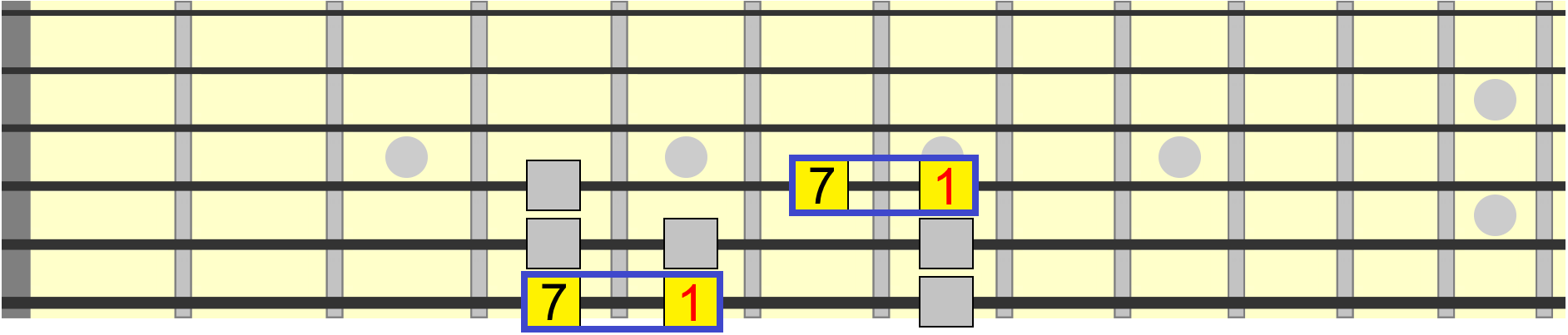 major 7th interval as one semitone down from the root