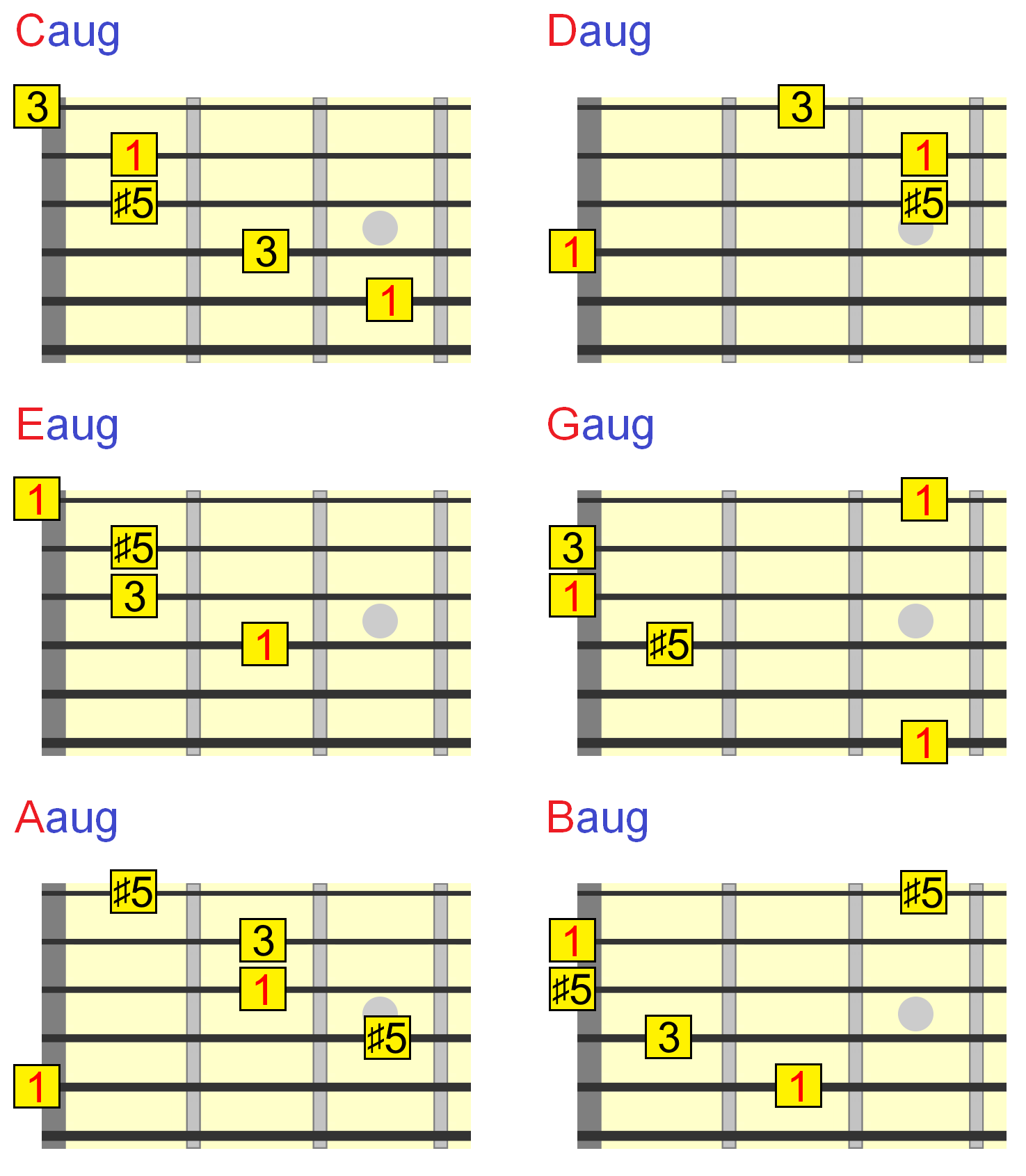Augmented Guitar Chords Everything You Need To Know Open Chord Diagrams Position Triads