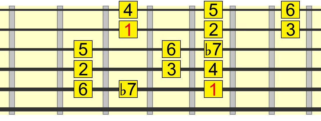 mixolydian 5 chord pattern