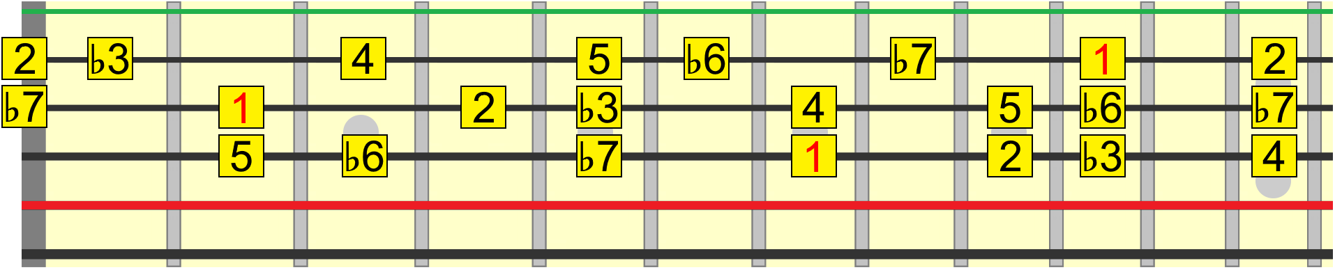 Aeolian harmony roadmap