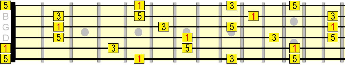 A major arpeggio roadmap