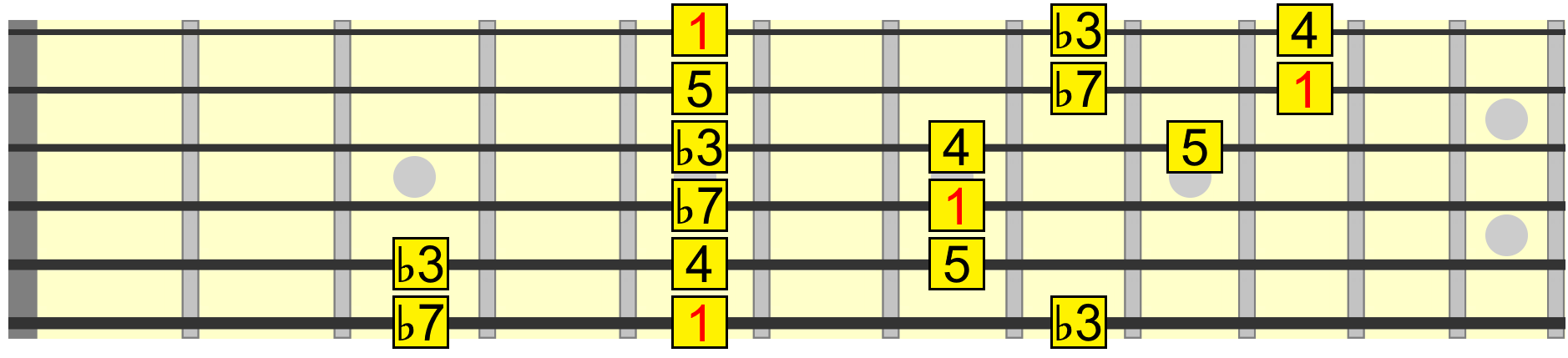 Easiest way to learn pentatonic scales