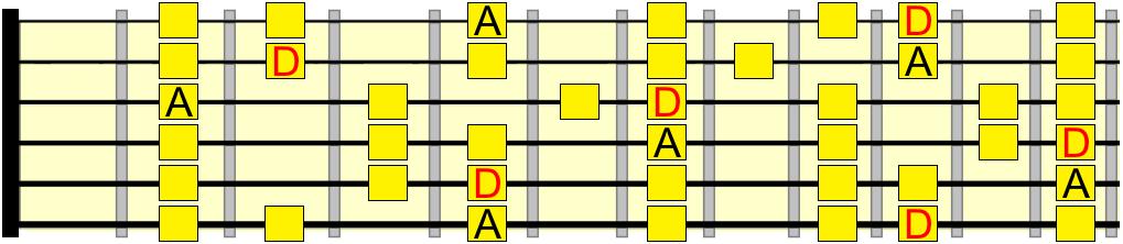 A mixolydian and D major