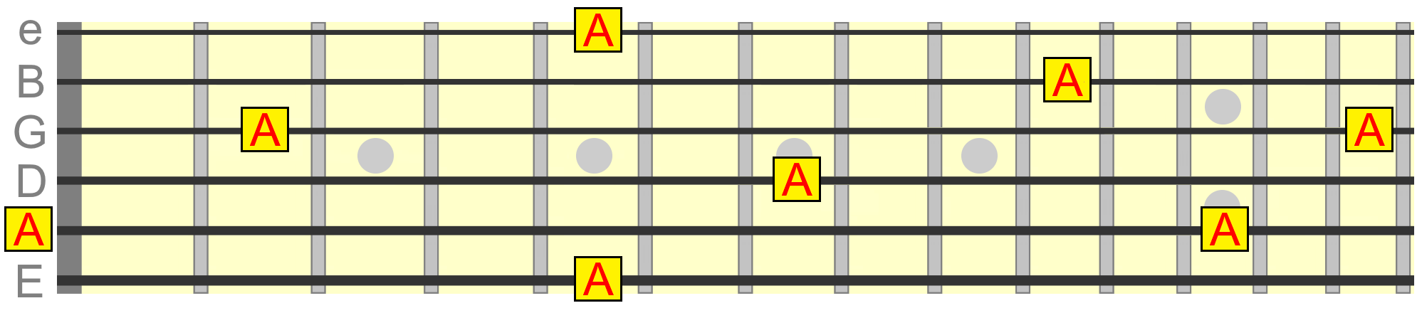 5 Powerful Fretboard Memorization Exercises