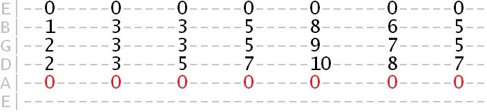 A phrygian mode harmony tab