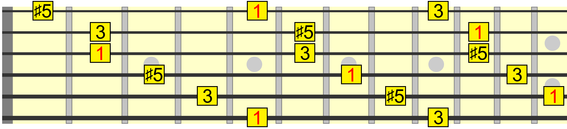 Beginners learn guitar chords free