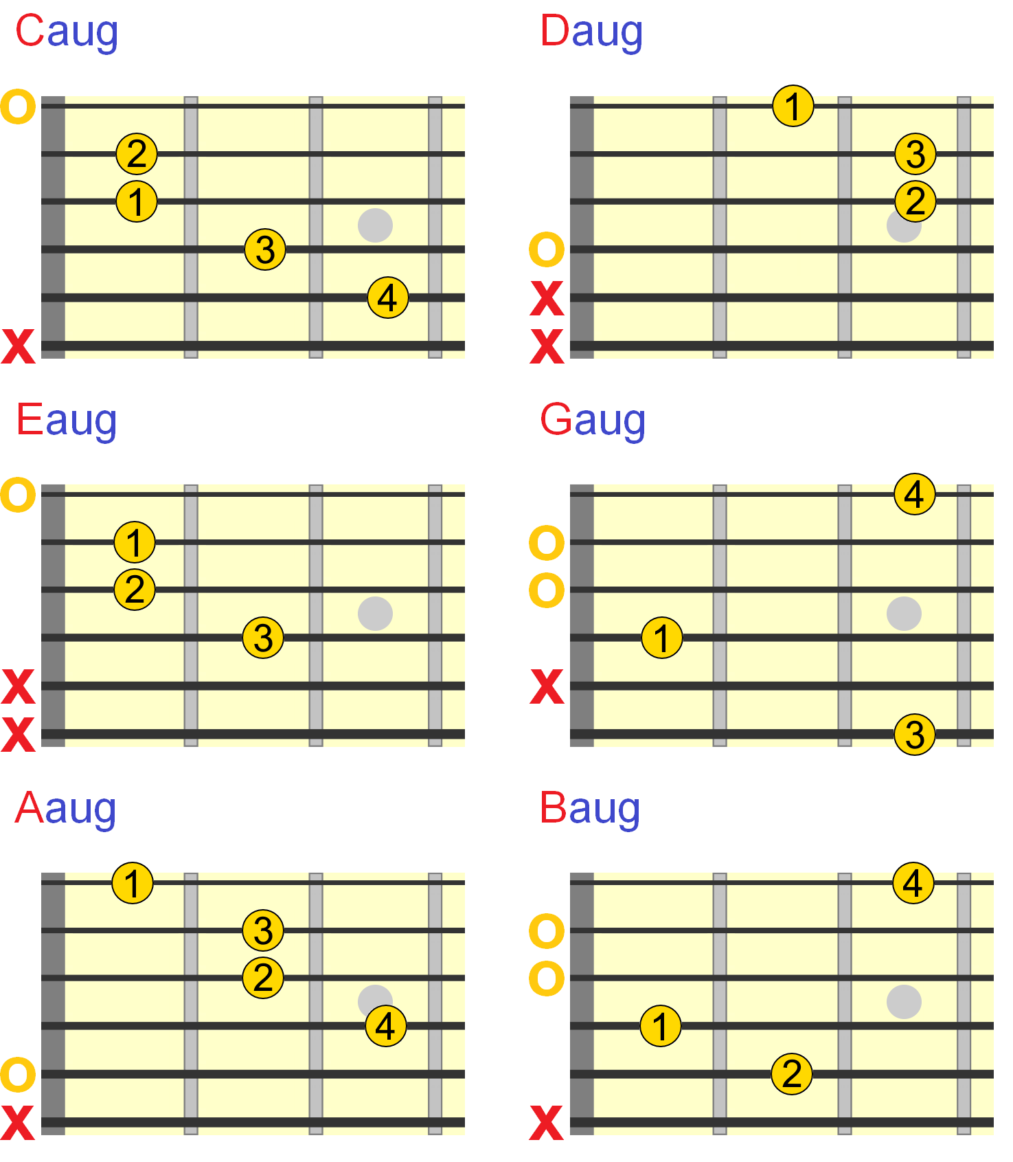 Later I Ll Show You How To Use The Symmetry Of Augmented Chords Play Them Anywhere On Neck