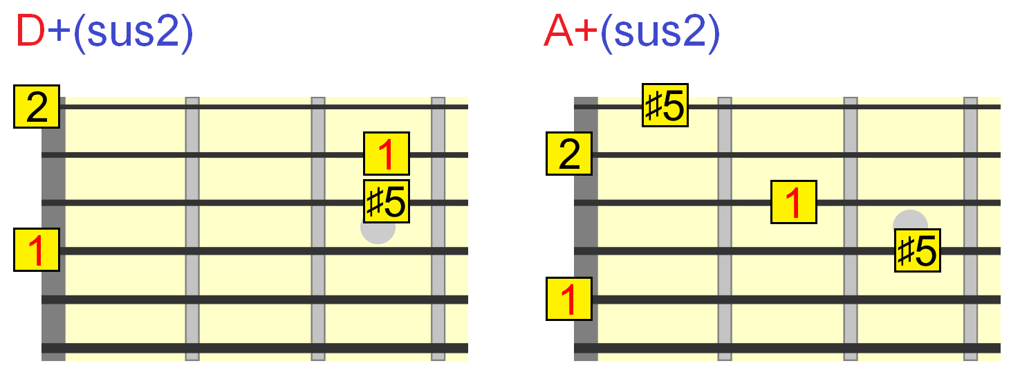 Augmented Guitar Chords Everything You Need To Know The Chord Symble A7 Above A Bar It Means We Have Play In Progressions