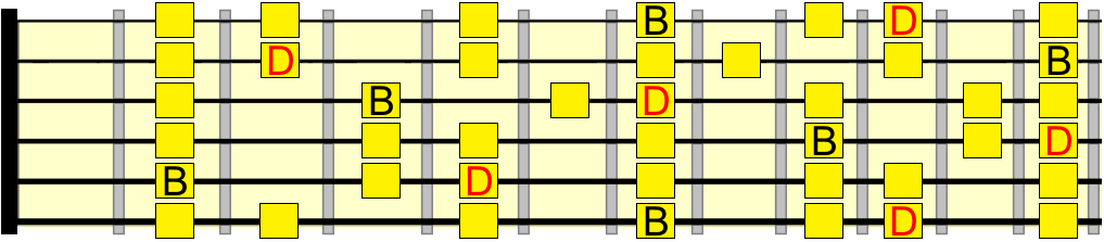 B natural minor and D major