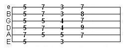 full barre chords starting on an E string shape (Am7)