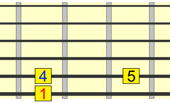 blues 1 4 5 roots with tonic on 6th string