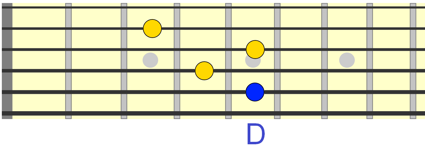 Blues Chord Progressions 12 8 And 16 Bar Examples