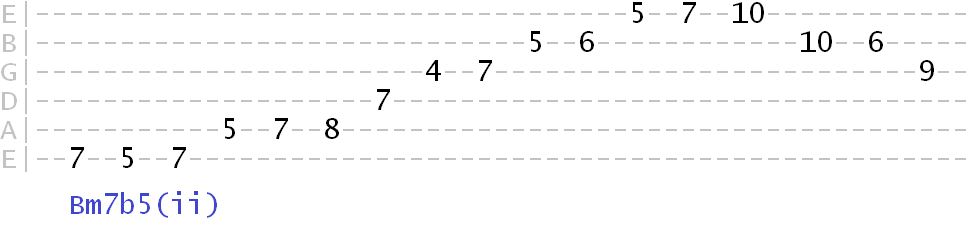 Play Over Minor 2 5 1 Using These Pentatonic Scales