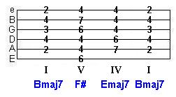 B major key progression tab - Bmaj7 F# Emaj7