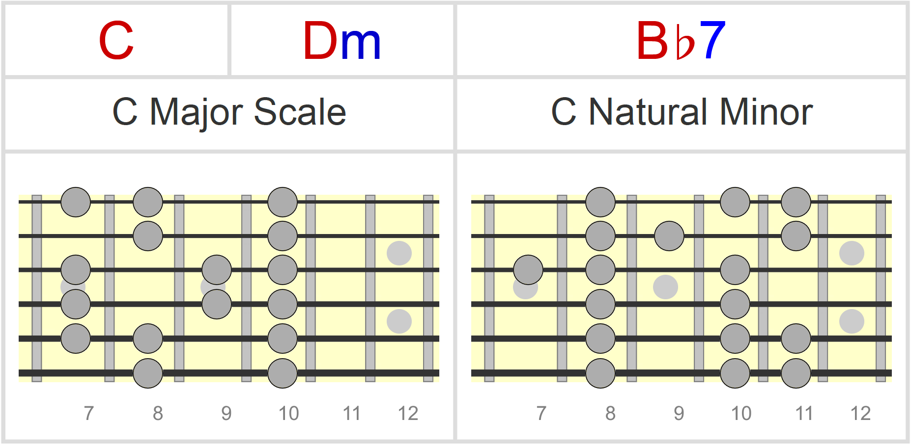 Borrowed Chords How To Spot Play Over Them