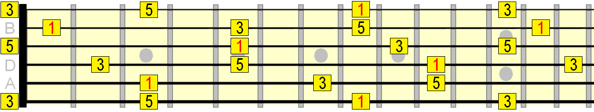 C major arpeggio roadmap