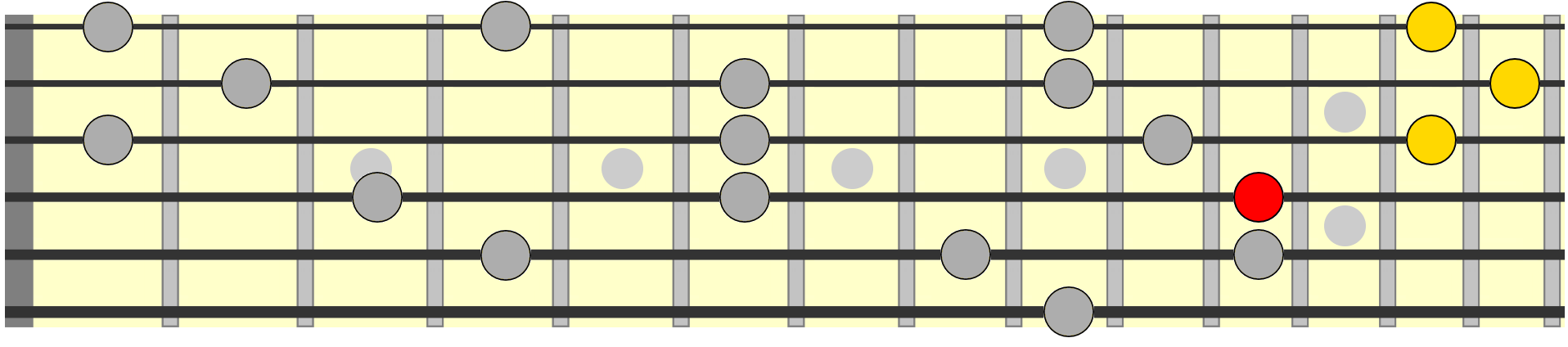 C major how to learn play guitar