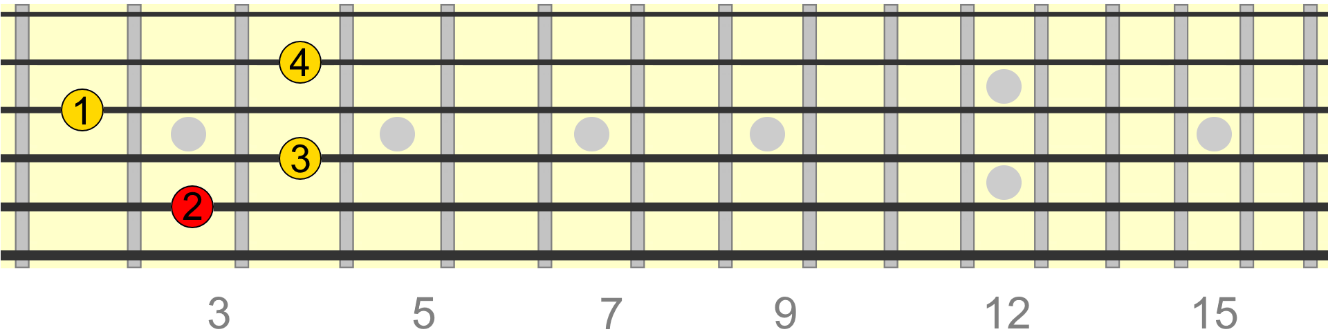 How Diminished 7th Chords Work In Music