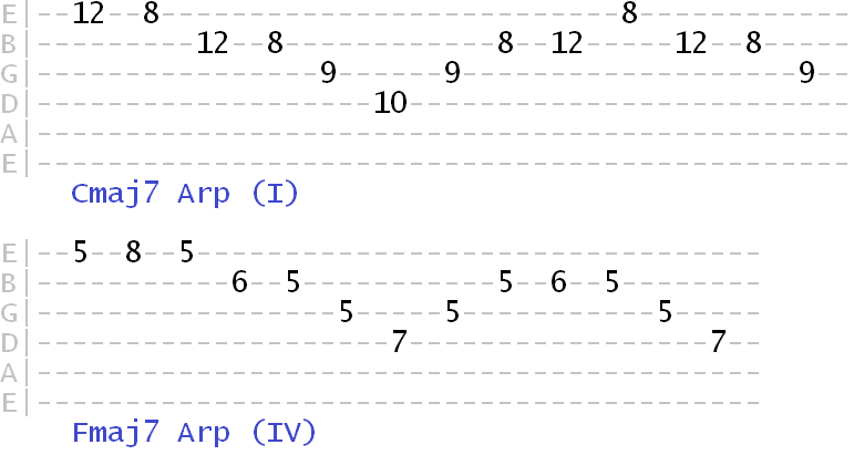 The Versatility Of Major 7th Arpeggios