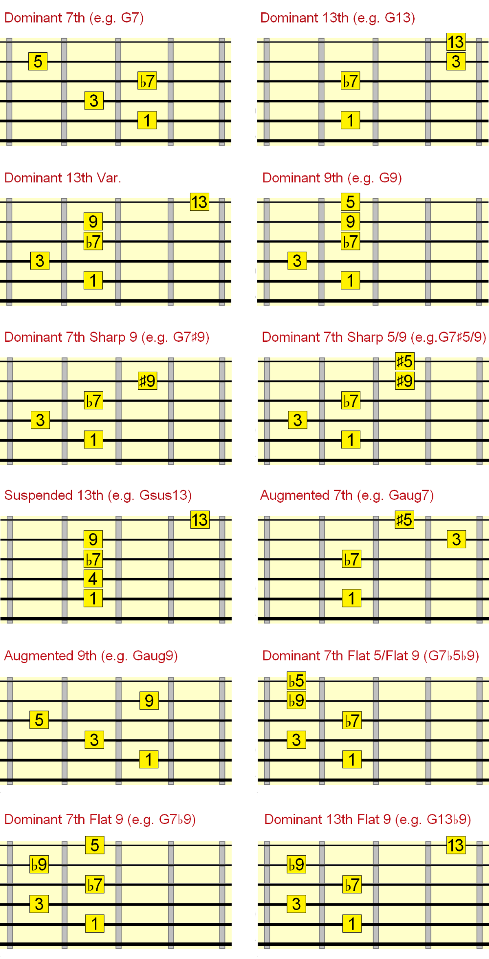 5th string dominant jazz chords interval chart