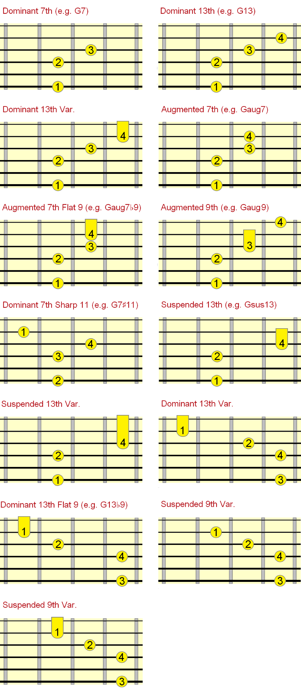 dominant jazz chord chart fingerings