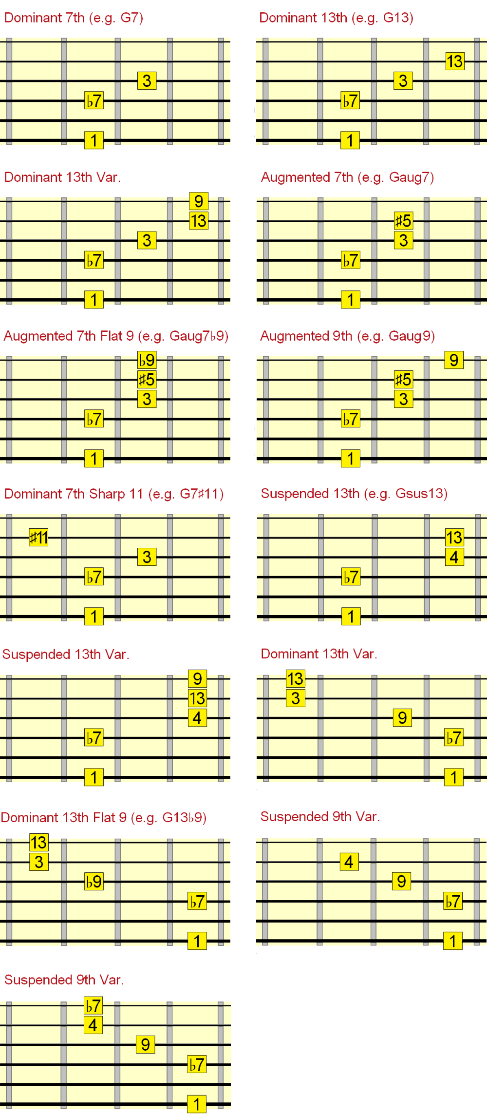 dominant jazz chord chart intervals